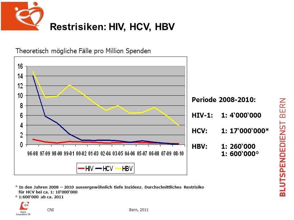 CNIBern, 2011 Periode 2008-2010: HIV-1:1: 4000000 HCV:1: 17000000* HBV:1: 260000 1: 600000° Theoretisch mögliche Fälle pro Million Spenden Restrisiken