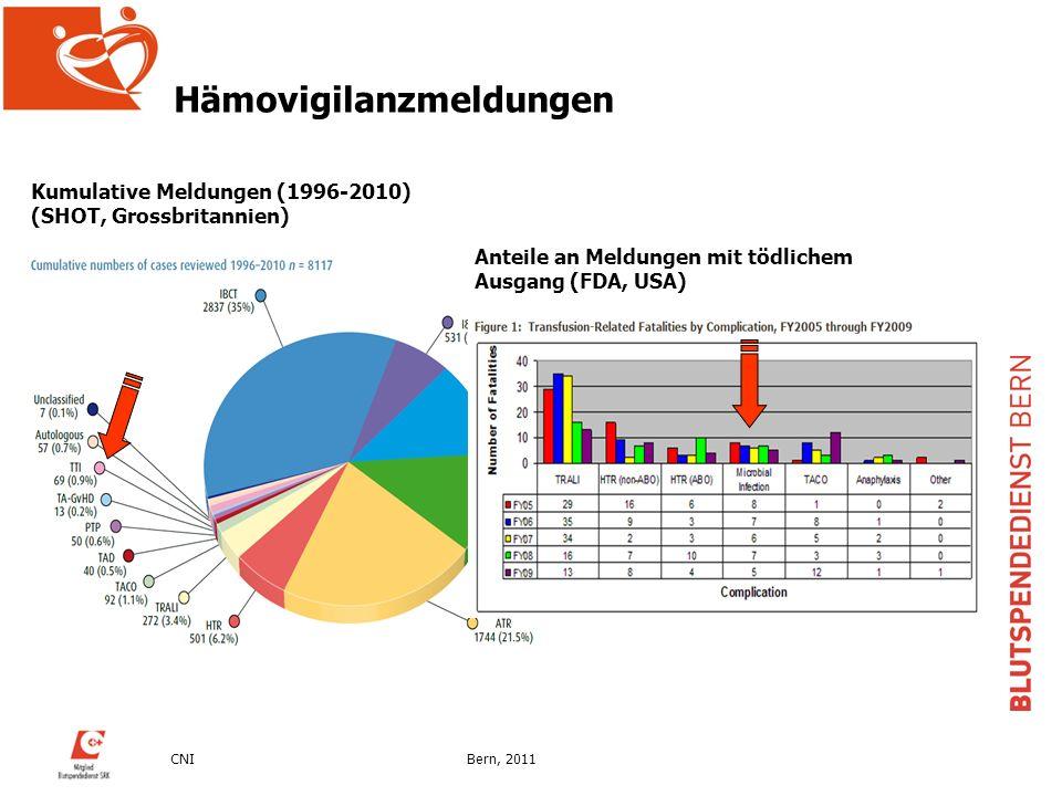 CNIBern, 2011 Anteile an Meldungen mit tödlichem Ausgang (FDA, USA) Kumulative Meldungen (1996-2010) (SHOT, Grossbritannien) Hämovigilanzmeldungen