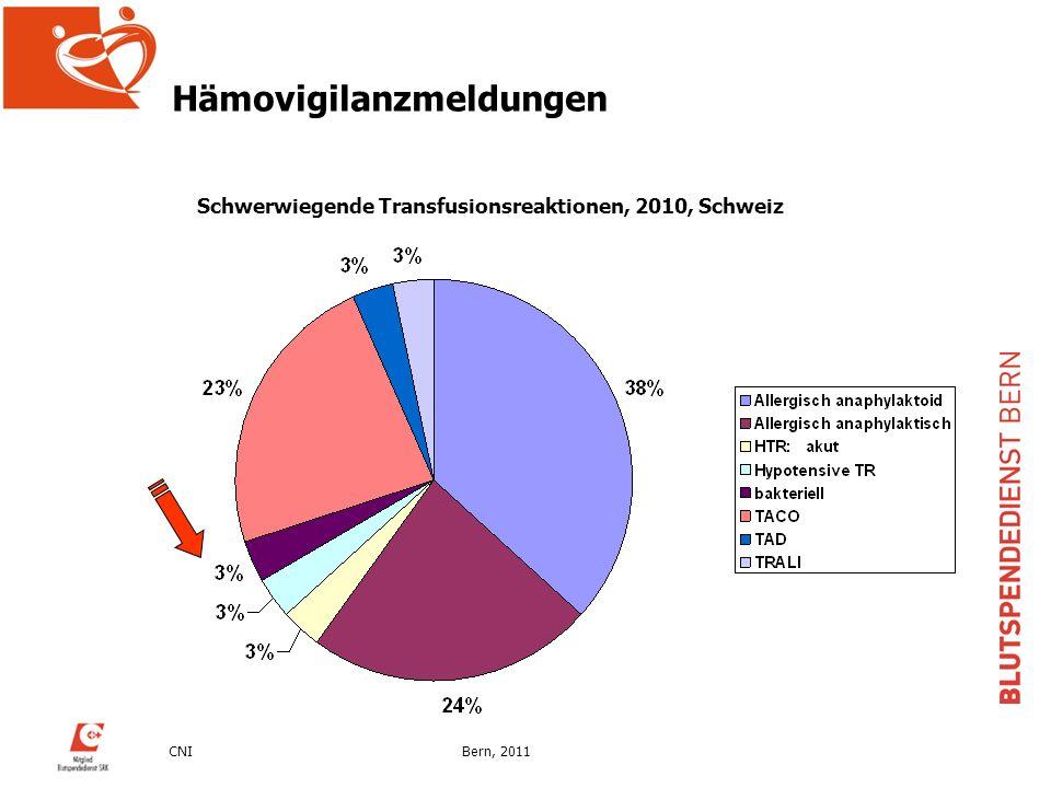 CNIBern, 2011 Vorsorgliche Massnahmen Vorsorgemassnahme gegen Epidemien im Ausland –Temporäre Sperre von SpenderInnen für 4 Wochen, welche sich in den entsprechenden Regionen aufgehalten haben Vorsorgemassnahme gegen eine allfällige Epidemie in der Schweiz –Kommerzielle Testsysteme für den Nachweis von Malaria und Chagas Antikörpern –Kommerzielle WNV NAT Systeme validiert (Tigris, s201) –BSD Bern hat ein in-house NAT System für den Nachweis von CHIKV entwickelt und validiert