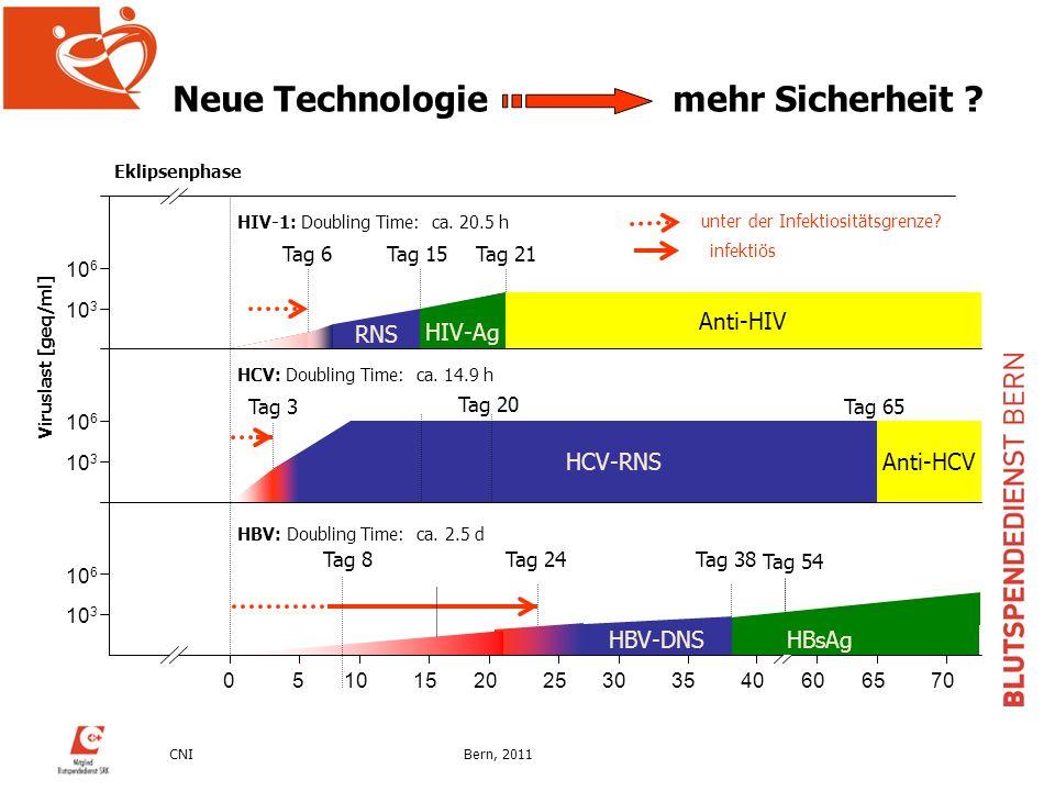 CNIBern, 2011 Eklipsenphase Tag 54 Neue Technologie mehr Sicherheit ?