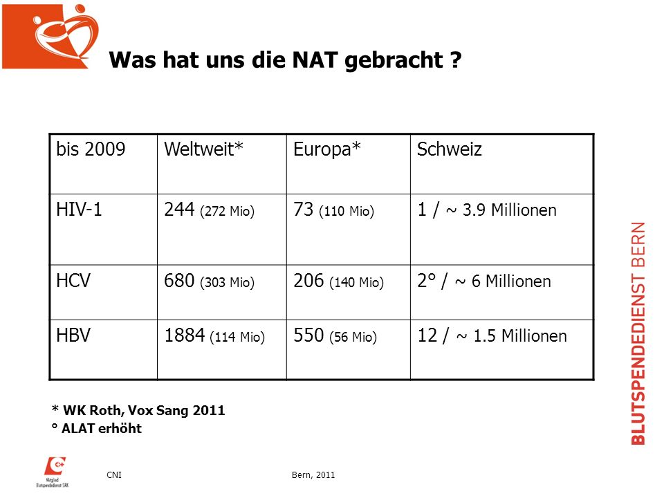 CNIBern, 2011 Was hat uns die NAT gebracht ? bis 2009Weltweit*Europa*Schweiz HIV-1244 (272 Mio) 73 (110 Mio) 1 / ~ 3.9 Millionen HCV680 (303 Mio) 206
