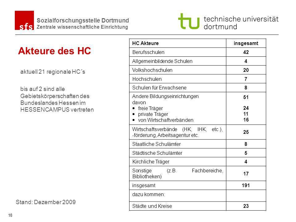 Sozialforschungsstelle Dortmund Zentrale wissenschaftliche Einrichtung 18 Akteure des HC HC Akteureinsgesamt Berufsschulen42 Allgemeinbildende Schulen