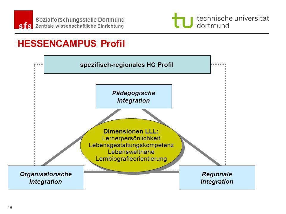 Sozialforschungsstelle Dortmund Zentrale wissenschaftliche Einrichtung 19 HESSENCAMPUS Profil spezifisch-regionales HC Profil Organisatorische Integra