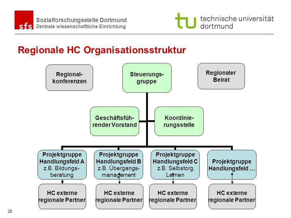 Sozialforschungsstelle Dortmund Zentrale wissenschaftliche Einrichtung 28 Regionale HC Organisationsstruktur Regionaler Beirat Regional- konferenzen H
