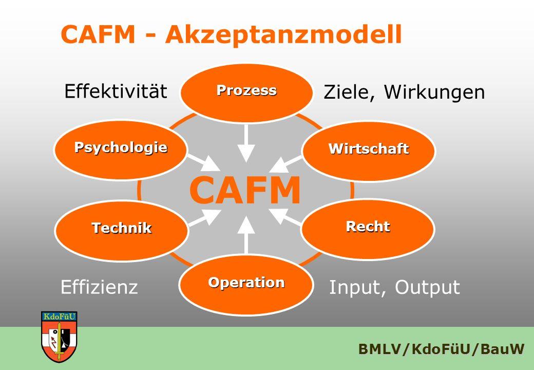 BMLV/KdoFüU/BauW CAFM - Akzeptanzmodell CAFM Psychologie Operation Wirtschaft Recht Technik Prozess Effektivität Ziele, Wirkungen Input, Output Effizi