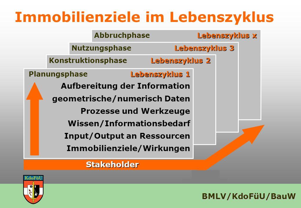 BMLV/KdoFüU/BauW Immobilienziele im Lebenszyklus Lebenszyklus x Abbruchphase Lebenszyklus x Lebenszyklus 3 Nutzungsphase Lebenszyklus 3 Lebenszyklus 2