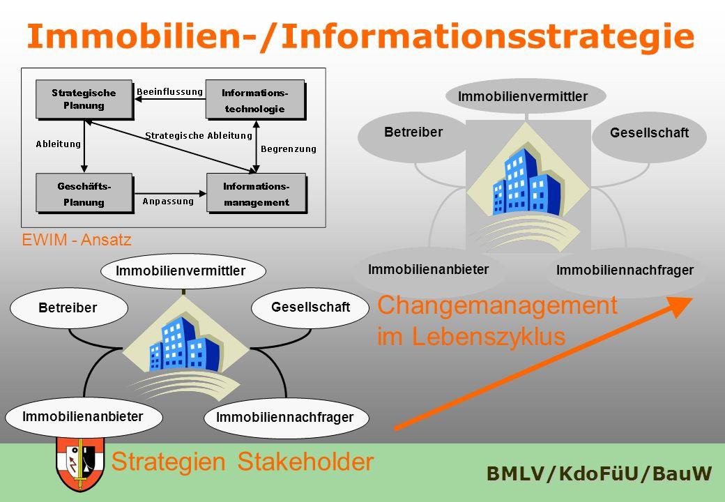 BMLV/KdoFüU/BauW Immobilienvermittler Immobilienanbieter Immobiliennachfrager Gesellschaft Betreiber Immobilien-/Informationsstrategie Immobilienvermi