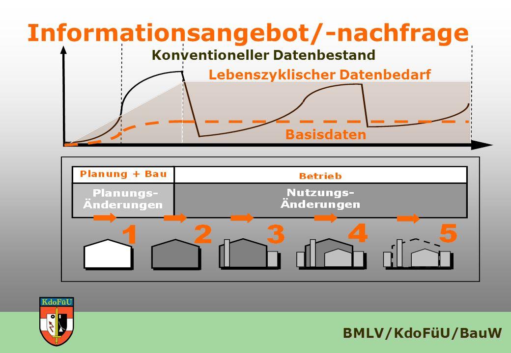 BMLV/KdoFüU/BauW Informationsangebot/-nachfrage Basisdaten Lebenszyklischer Datenbedarf Konventioneller Datenbestand