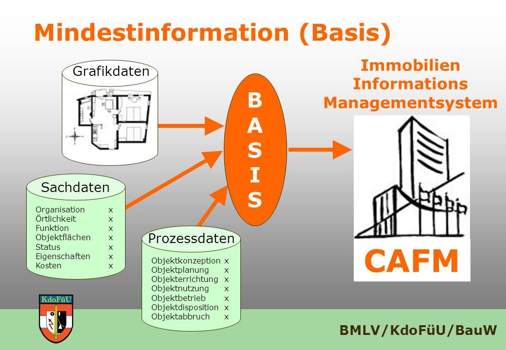 BMLV/KdoFüU/BauW Mindestinformation (Basis) CAFM Immobilien Informations Managementsystem BASISBASIS Grafikdaten Sachdaten Organisationx Örtlichkeitx