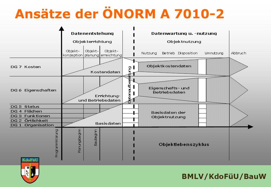 BMLV/KdoFüU/BauW Ansätze der ÖNORM A 7010-2