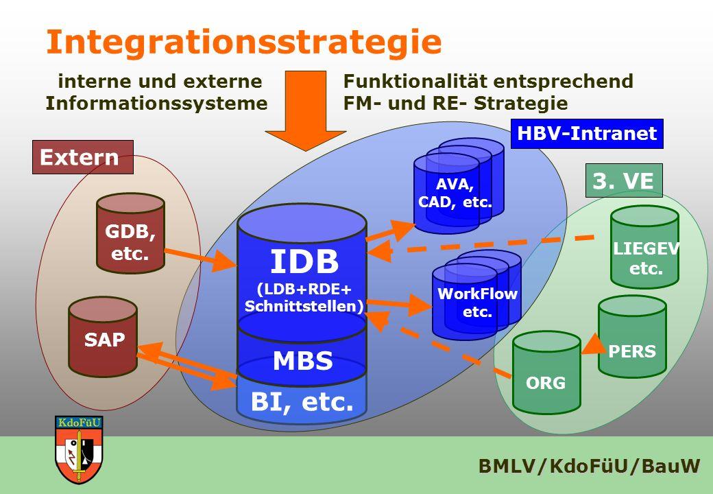 BMLV/KdoFüU/BauW CAFM - Akzeptanzmodell CAFM Psychologie Operation Wirtschaft Recht Technik Prozess Effektivität Ziele, Wirkungen Input, Output Effizienz