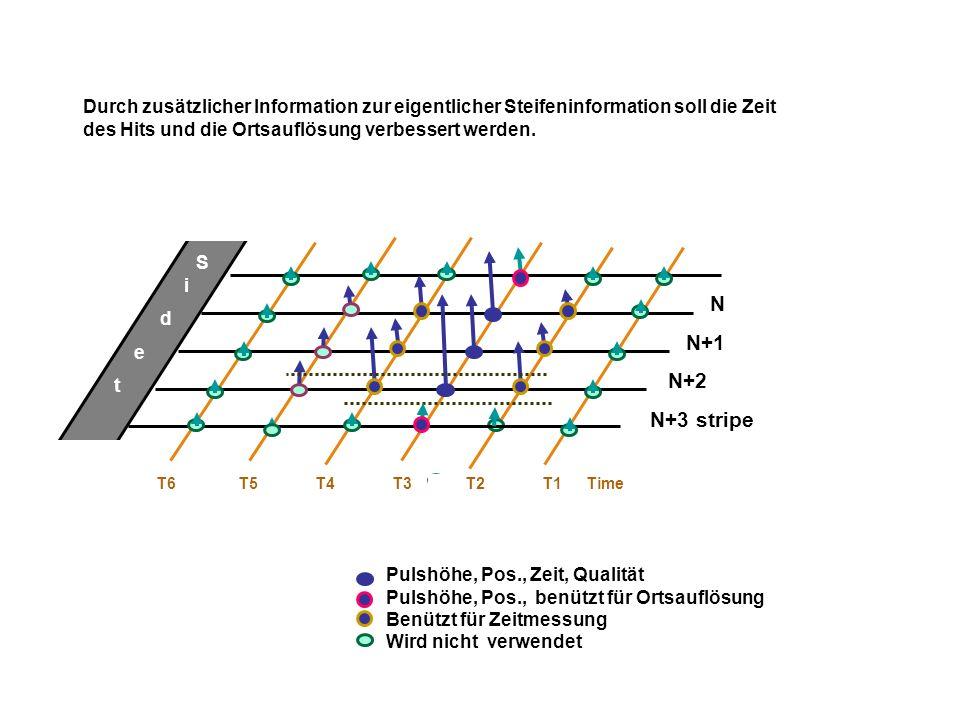 N N+1 N+2 N+3 stripe T6 T5 T4 T3 T2 T1Time Signale über dem Thrshold aber sehr ``klein`` Pulshöhe, Pos., Zeit, schlechte Qualität Pulshöhe, Pos., benützt für Ortsauflösung Benützt für Zeitmessung Wird nicht verwendet