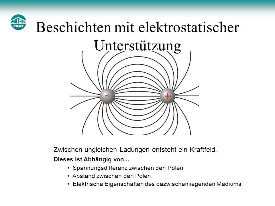 Beschichten mit elektrostatischer Unterstützung Zwischen ungleichen Ladungen entsteht ein Kraftfeld. Dieses ist Abhängig von... Spannungsdifferenz zwi