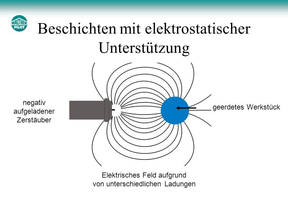 Beschichten mit elektrostatischer Unterstützung geerdetes Werkstück negativ aufgeladener Zerstäuber Elektrisches Feld aufgrund von unterschiedlichen L