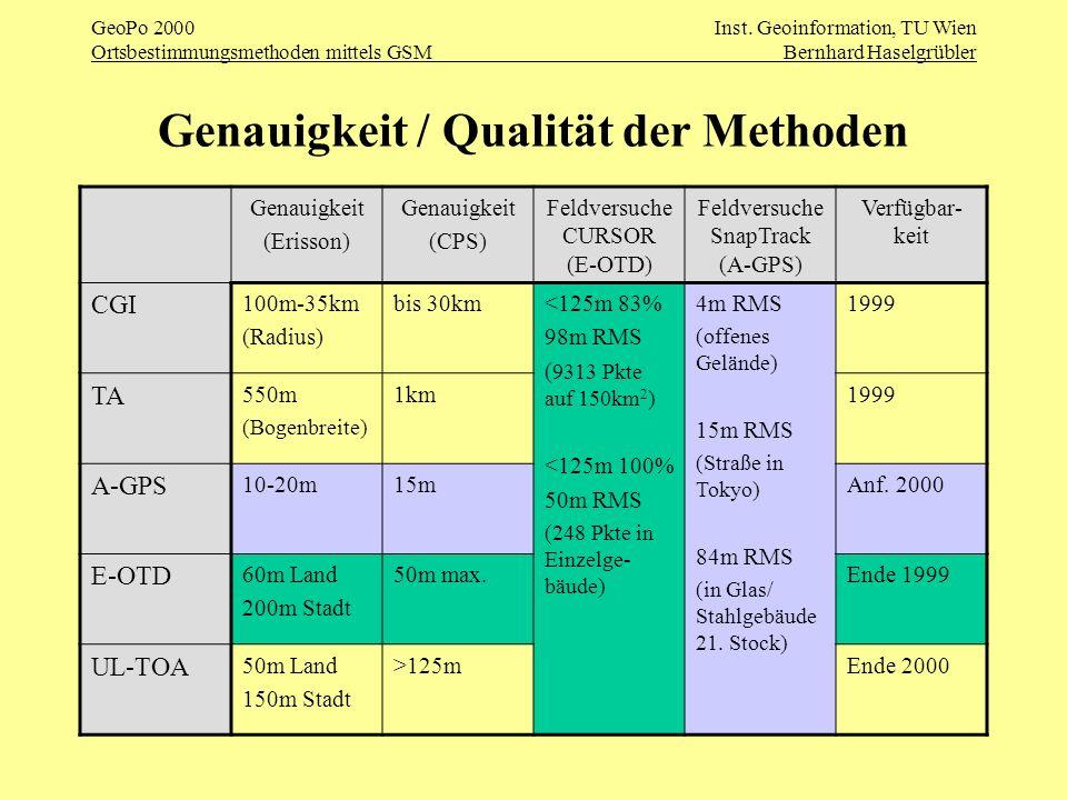 GeoPo 2000Inst. Geoinformation, TU Wien Ortsbestimmungsmethoden mittels GSMBernhard Haselgrübler Genauigkeit / Qualität der Methoden Genauigkeit (Eris