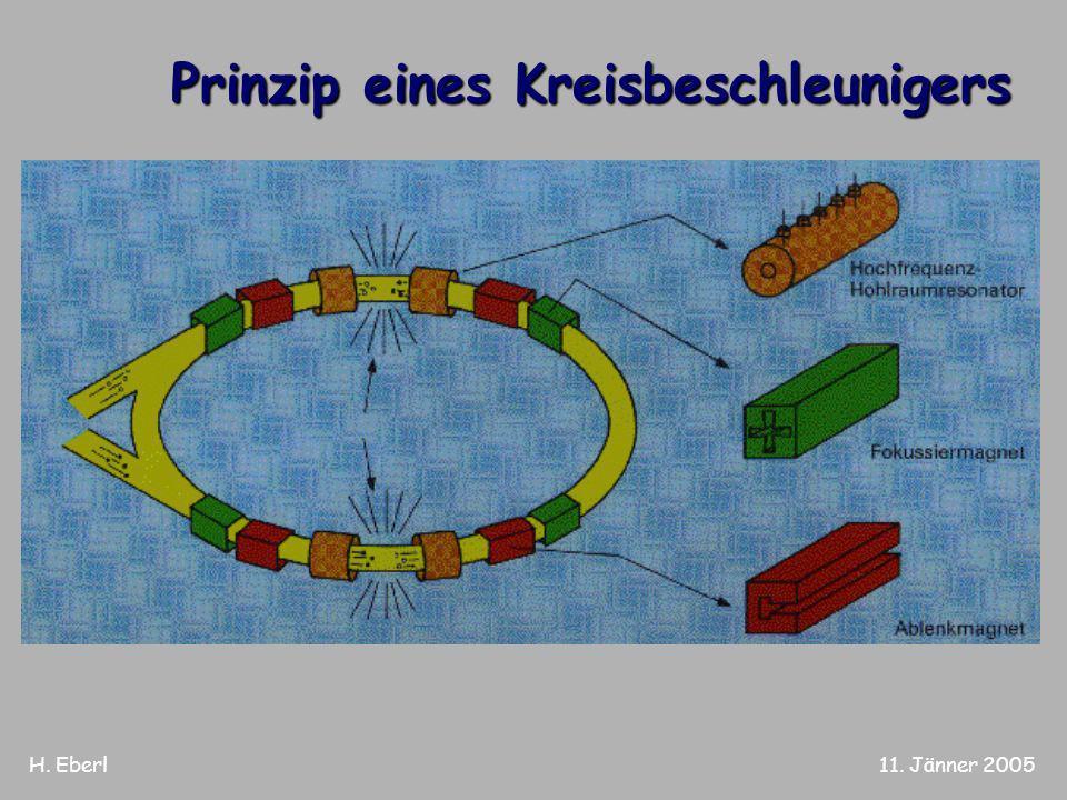 H. Eberl11. Jänner 2005 Prinzip eines Kreisbeschleunigers