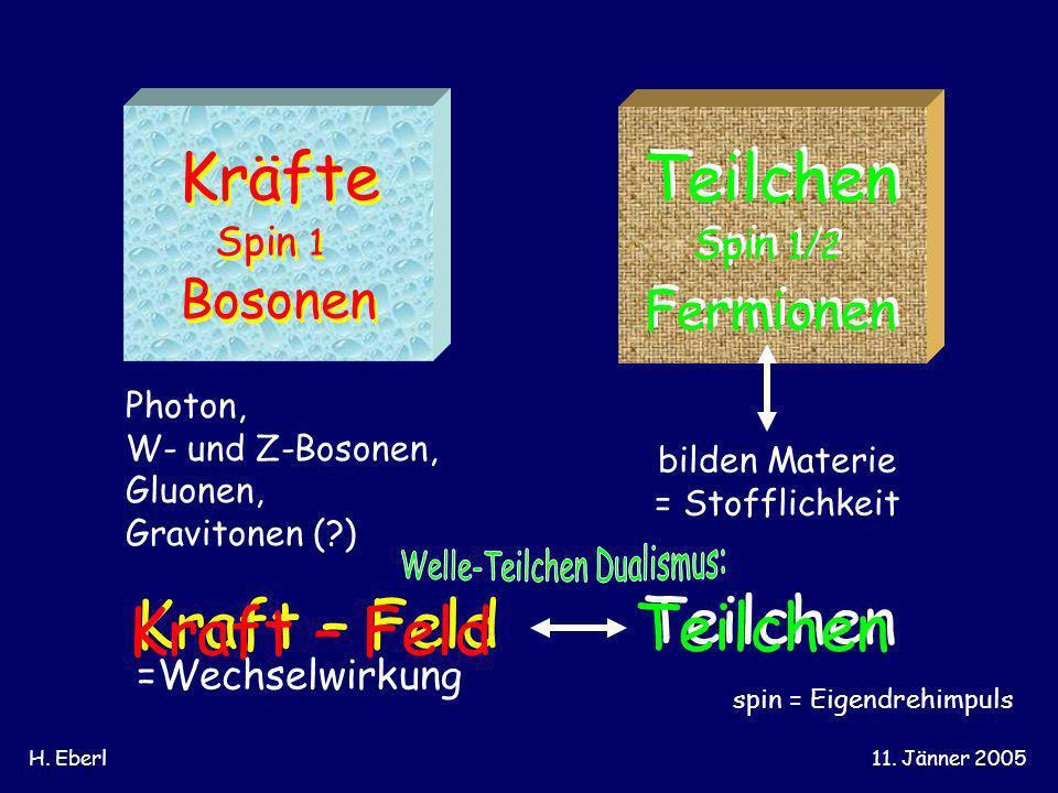H. Eberl11. Jänner 2005 Kräfte Teilchen spin = Eigendrehimpuls Spin 1 Spin 1/2 Bosonen Fermionen bilden Materie = Stofflichkeit elektromagnetische, sc