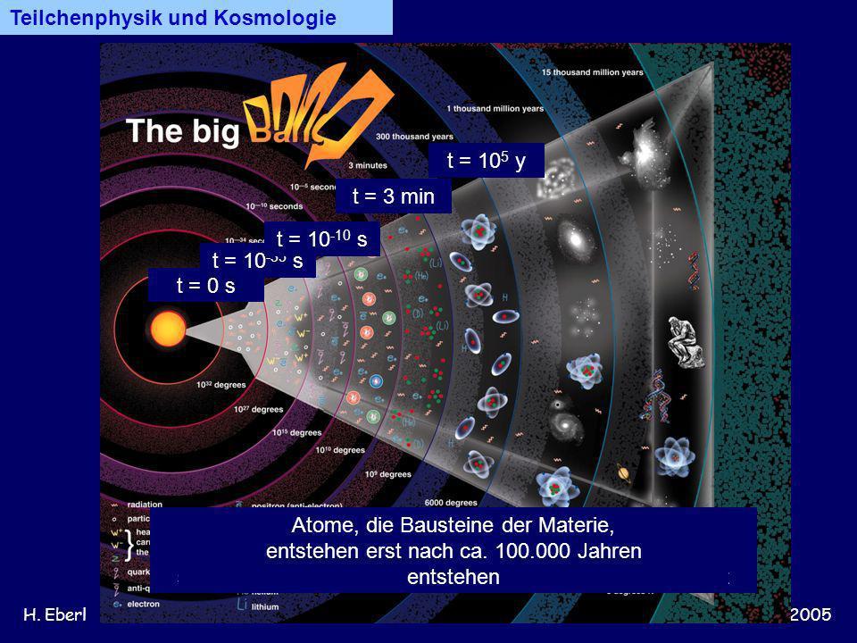 H. Eberl11. Jänner 2005 Teilchenphysik und Kosmologie t = 0 s Urknall: Alle vier Grundkräfte (Gravitation, elektromagnetische, schwache und starke Kra