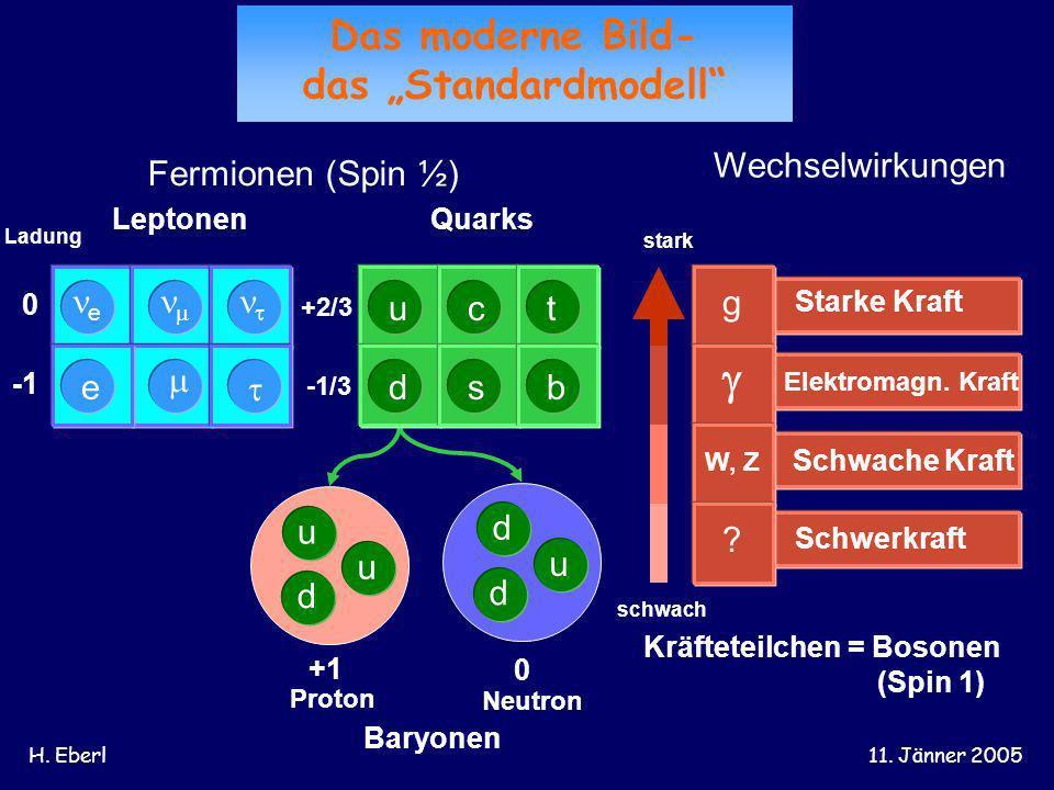 H. Eberl11. Jänner 2005 Fermionen (Spin ½) Ladung 0 +2/3 -1/3 d u u d u d LeptonenQuarks +1 0 Proton Neutron Baryonen Wechselwirkungen stark schwach S