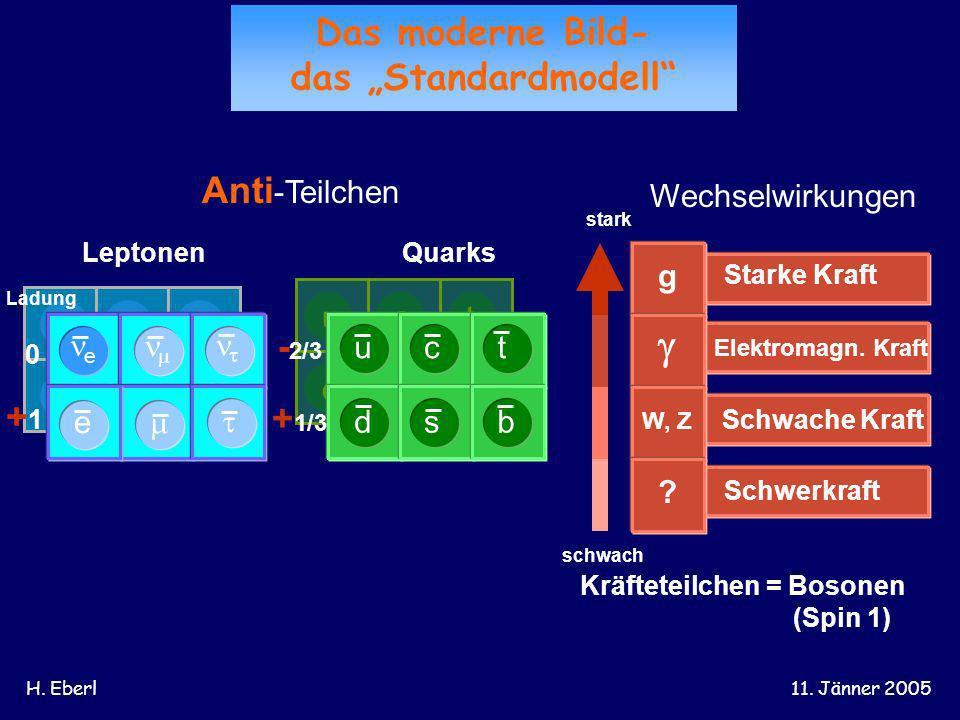 H. Eberl11. Jänner 2005 d u s c b t e e Anti -Teilchen Wechselwirkungen stark schwach e Ladung 0 +1+1 - 2/3 + 1/3 Schwerkraft ? Schwache Kraft W, Z El