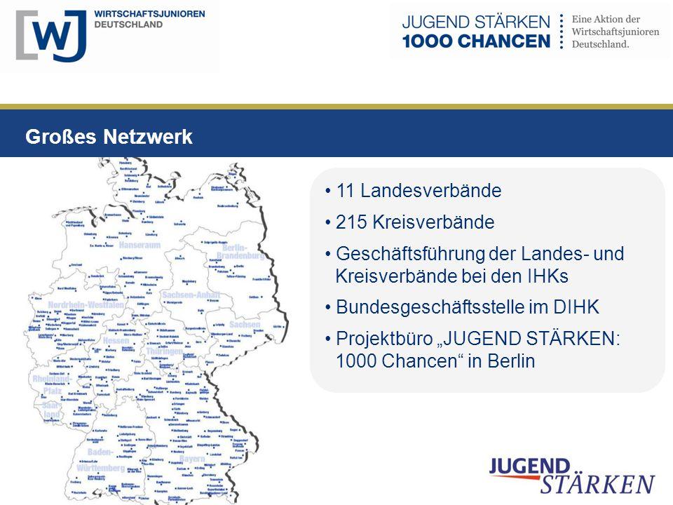 Großes Netzwerk 11 Landesverbände 215 Kreisverbände Geschäftsführung der Landes- und Kreisverbände bei den IHKs Bundesgeschäftsstelle im DIHK Projektb