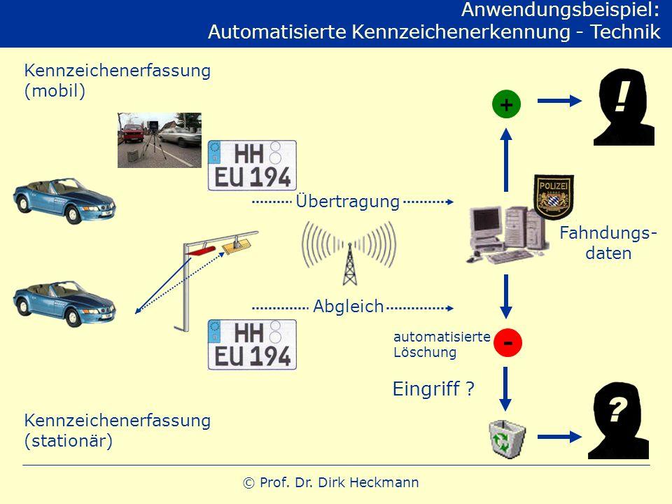© Prof. Dr. Dirk Heckmann Anwendungsbeispiel: Automatisierte Kennzeichenerkennung - Technik Fahndungs- daten + - Übertragung Abgleich Kennzeichenerfas