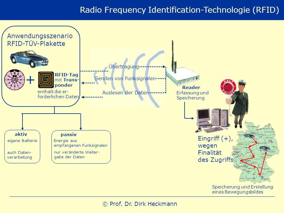 © Prof. Dr. Dirk Heckmann Radio Frequency Identification-Technologie (RFID) Speicherung und Erstellung eines Bewegungsbildes Eingriff (+), wegen Final