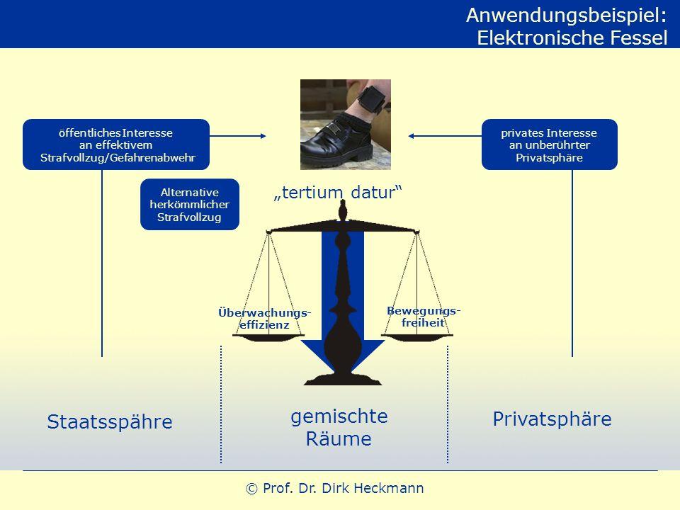 © Prof. Dr. Dirk Heckmann Anwendungsbeispiel: Elektronische Fessel Staatsspähre Privatsphäre gemischte Räume öffentliches Interesse an effektivem Stra