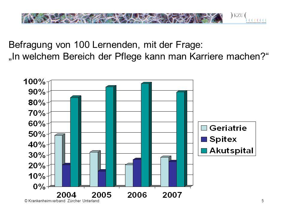 © Krankenheimverband Zürcher Unterland5 Befragung von 100 Lernenden, mit der Frage: In welchem Bereich der Pflege kann man Karriere machen?