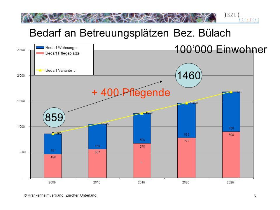 © Krankenheimverband Zürcher Unterland8 Bedarf an Betreuungsplätzen Bez. Bülach 458 557 670 777 896 401 489 590 683 786 859 1'045 1'260 1'460 1'682 -