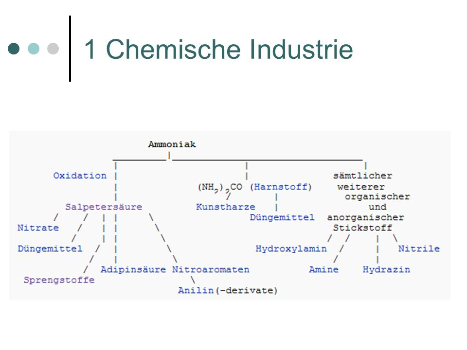 1 Chemische Industrie