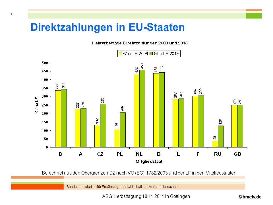 Bundesministerium für Ernährung, Landwirtschaft und Verbraucherschutz 7 ASG-Herbsttagung 18.11.2011 in Göttingen Direktzahlungen in EU-Staaten Berechnet aus den Obergrenzen DZ nach VO (EG) 1782/2003 und der LF in den Mitgliedstaaten