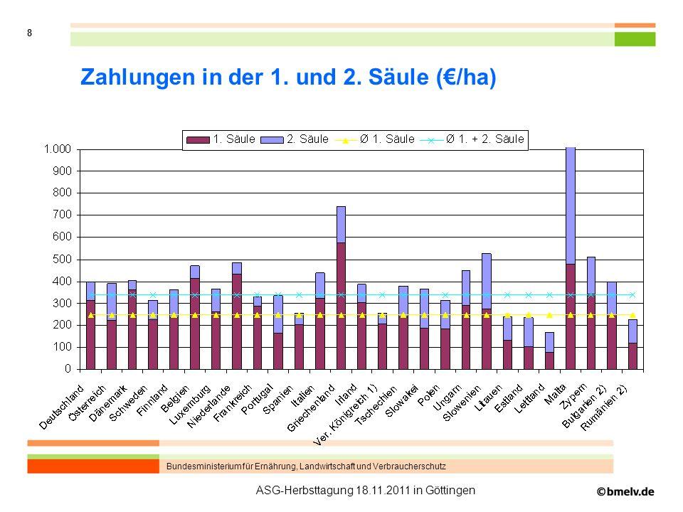 Bundesministerium für Ernährung, Landwirtschaft und Verbraucherschutz 8 ASG-Herbsttagung 18.11.2011 in Göttingen Zahlungen in der 1. und 2. Säule (/ha