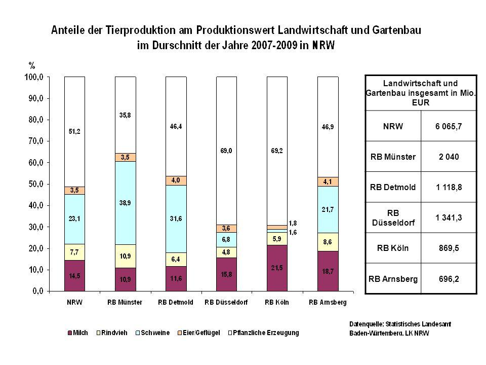 Landwirtschaft und Gartenbau insgesamt in Mio. EUR NRW6 065,7 RB Münster2 040 RB Detmold1 118,8 RB Düsseldorf 1 341,3 RB Köln869,5 RB Arnsberg696,2