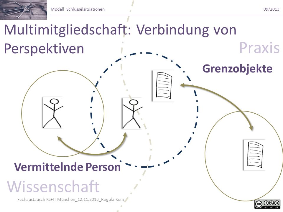 Fachaustausch KSFH München_12.11.2013_Regula Kunz Modell Schlüsselsituationen09/2013 Multimitgliedschaft: Verbindung von Perspektiven Grenzobjekte Ver