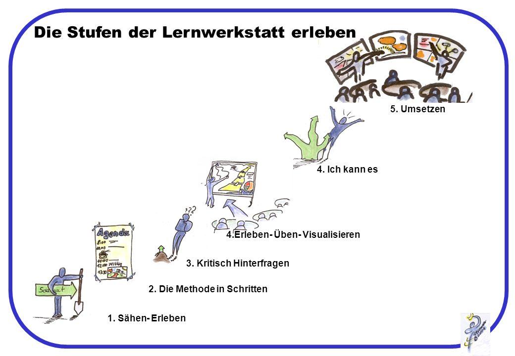 Die Stufen der Lernwerkstatt erleben 3.Kritisch Hinterfragen 2.