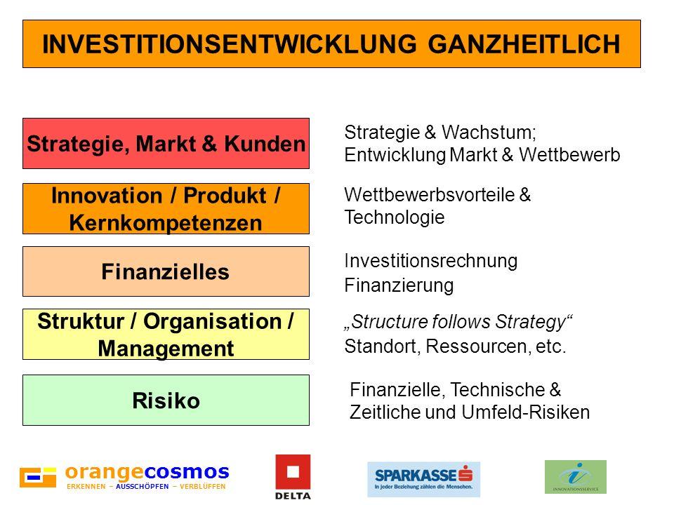 orangecosmos ERKENNEN – AUSSCHÖPFEN – VERBLÜFFEN INVESTITIONSENTWICKLUNG GANZHEITLICH Innovation / Produkt / Kernkompetenzen Struktur / Organisation /