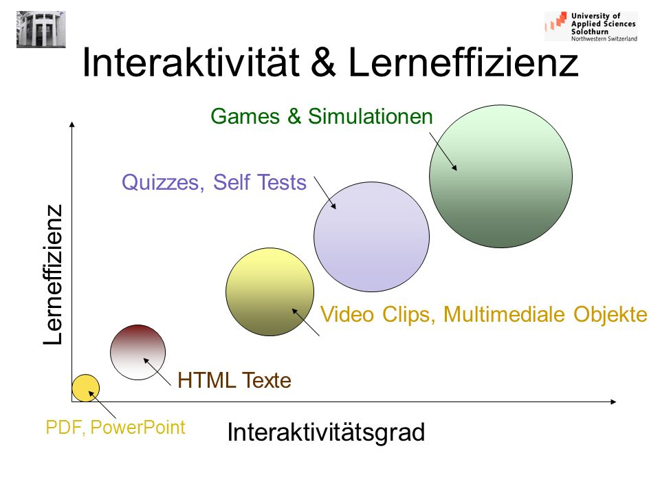 Interaktivität & Lerneffizienz Interaktivitätsgrad Lerneffizienz Games & Simulationen Video Clips, Multimediale Objekte Quizzes, Self Tests HTML Texte