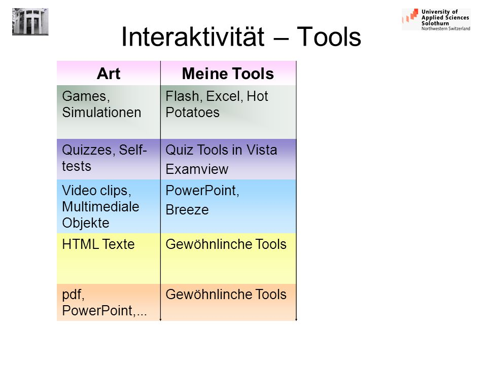 Interaktivität – Tools ArtMeine Tools Games, Simulationen Flash, Excel, Hot Potatoes Quizzes, Self- tests Quiz Tools in Vista Examview Video clips, Mu