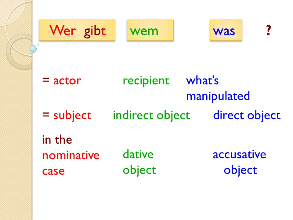 was recipient= actorwhats manipulated = subjectindirect objectdirect object in the nominative case dative object accusative object wem Wer gibt ?