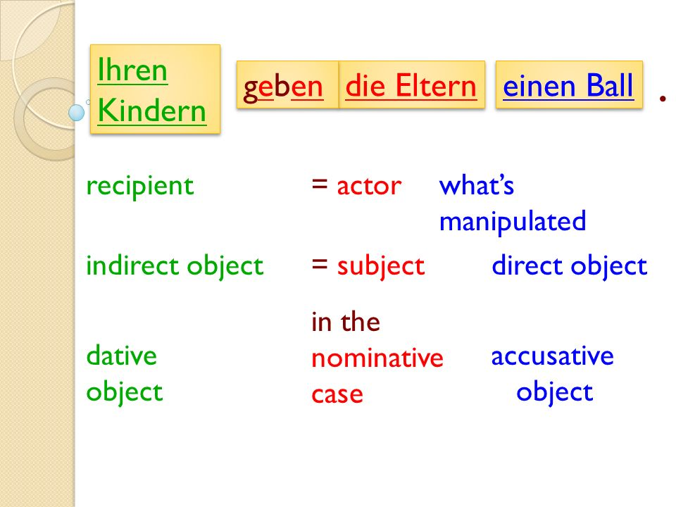 Einen Ball recipient= actorwhats manipulated = subjectindirect objectdirect object in the nominative case dative object accusative object ihren Kindern die Eltern.