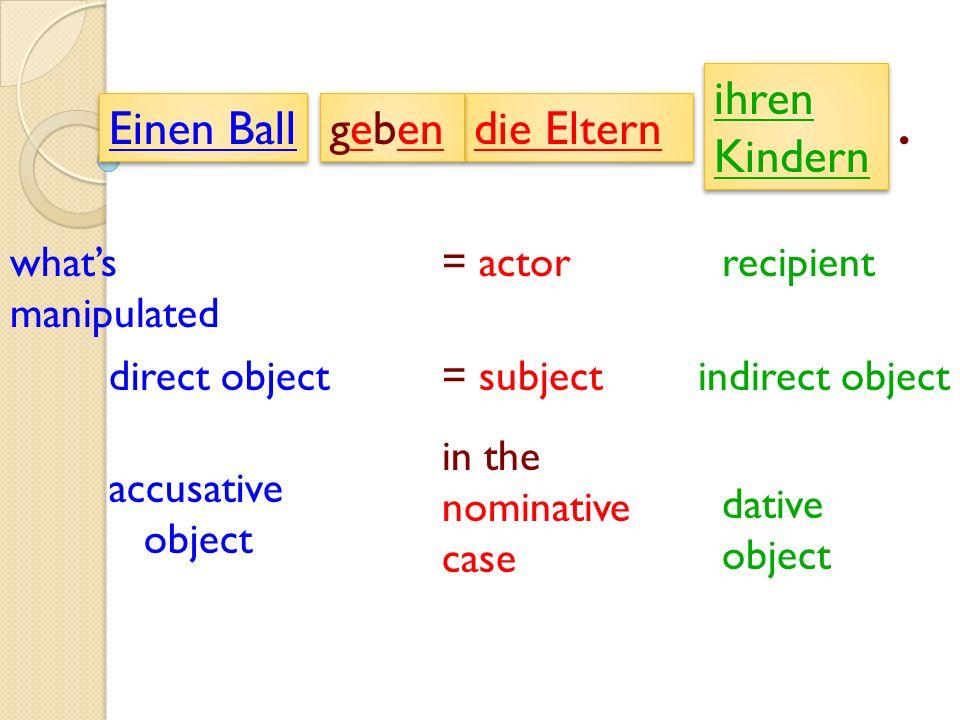 Einen Ball recipient= actorwhats manipulated = subjectindirect objectdirect object in the nominative case dative object accusative object ihren Kindern die Eltern.