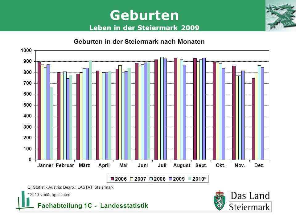 Autor 19.05.2014, Seite 14 Leben in der Steiermark 2009 Fachabteilung 1C - Landesstatistik Geburten Q: Statistik Austria; Bearb.: LASTAT Steiermark * 2010 vorläufige Daten