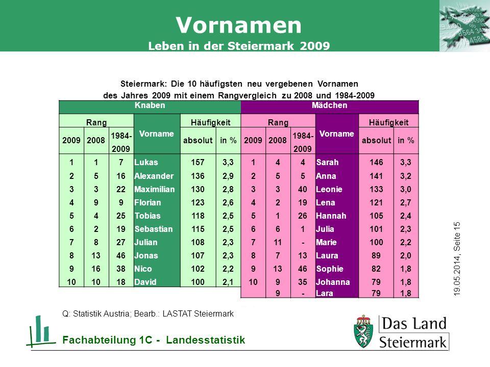 Autor 19.05.2014, Seite 15 Leben in der Steiermark 2009 Fachabteilung 1C - Landesstatistik Vornamen Q: Statistik Austria; Bearb.: LASTAT Steiermark Steiermark: Die 10 häufigsten neu vergebenen Vornamen des Jahres 2009 mit einem Rangvergleich zu 2008 und 1984-2009 KnabenMädchen Rang Vorname HäufigkeitRang Vorname Häufigkeit 20092008 1984- absolutin %20092008 1984- absolutin % 2009 117Lukas1573,3144Sarah1463,3 2516Alexander1362,9255Anna1413,2 3322Maximilian1302,83340Leonie1333,0 499Florian1232,64219Lena1212,7 5425Tobias1182,55126Hannah1052,4 6219Sebastian1152,5661Julia1012,3 7827Julian1082,3711-Marie1002,2 81346Jonas1072,38713Laura892,0 91638Nico1022,291346Sophie821,8 10 18David1002,110935Johanna791,8 9-Lara791,8