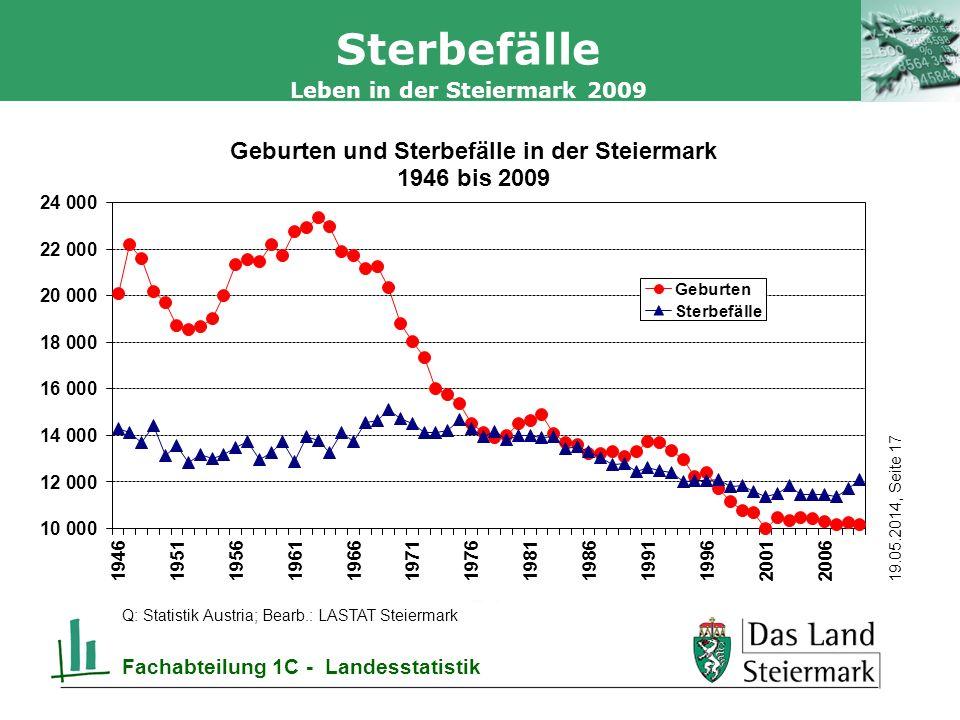 Autor 19.05.2014, Seite 17 Leben in der Steiermark 2009 Fachabteilung 1C - Landesstatistik Sterbefälle Q: Statistik Austria; Bearb.: LASTAT Steiermark