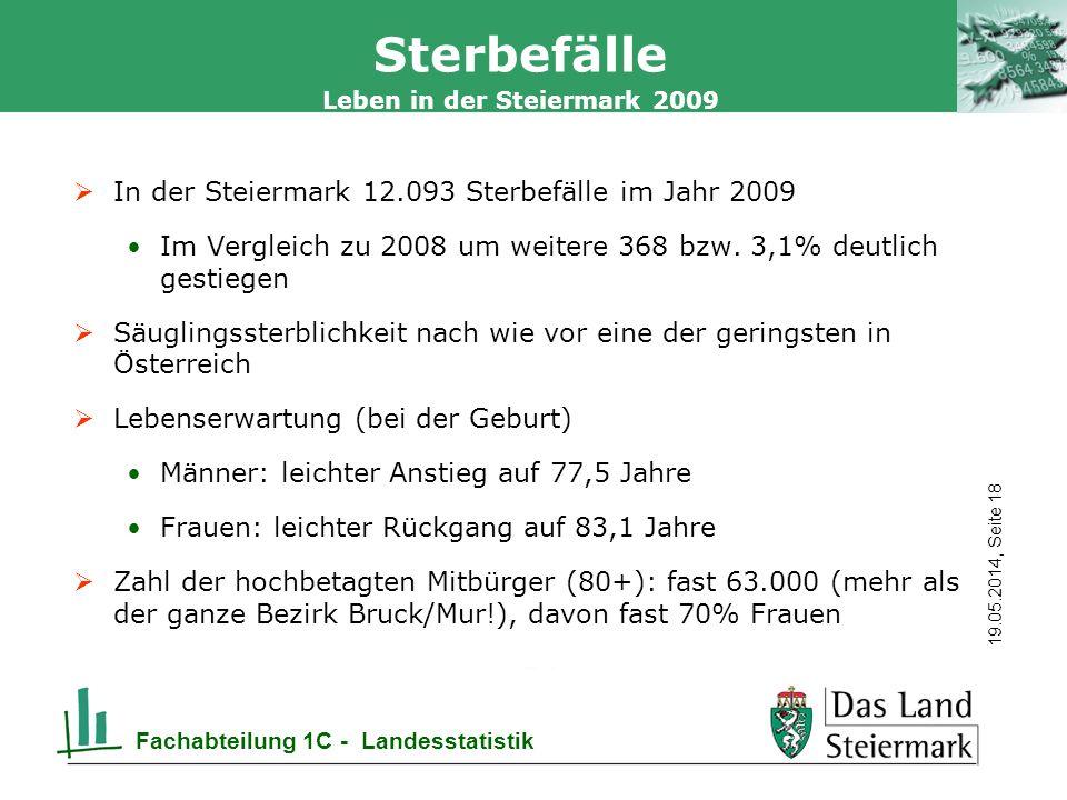 Autor 19.05.2014, Seite 18 Leben in der Steiermark 2009 Fachabteilung 1C - Landesstatistik Sterbefälle In der Steiermark 12.093 Sterbefälle im Jahr 2009 Im Vergleich zu 2008 um weitere 368 bzw.