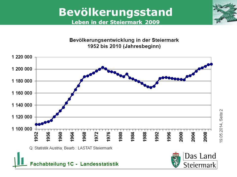 Autor 19.05.2014, Seite 2 Leben in der Steiermark 2009 Fachabteilung 1C - Landesstatistik Bevölkerungsstand Q: Statistik Austria; Bearb.: LASTAT Steiermark