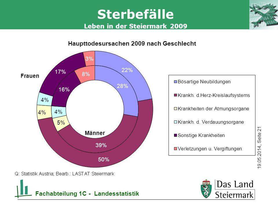 Autor 19.05.2014, Seite 21 Leben in der Steiermark 2009 Fachabteilung 1C - Landesstatistik Sterbefälle