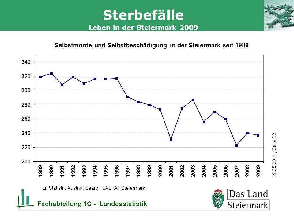 Autor 19.05.2014, Seite 22 Leben in der Steiermark 2009 Fachabteilung 1C - Landesstatistik Sterbefälle Q: Statistik Austria; Bearb.: LASTAT Steiermark
