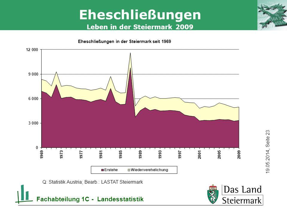 Autor 19.05.2014, Seite 23 Leben in der Steiermark 2009 Fachabteilung 1C - Landesstatistik Eheschließungen Q: Statistik Austria; Bearb.: LASTAT Steiermark